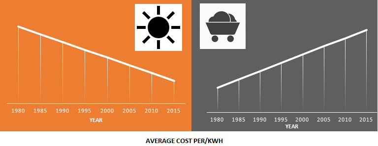 Sydney solar panels